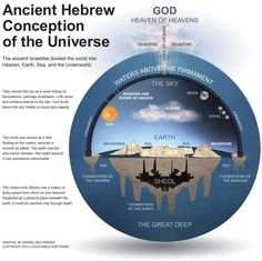 The Flat Earth Controversy From A Biblical Worldview; http://hypertextbook.com/eworld/geocentric.shtml