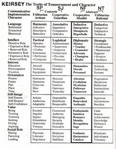 keirsey traits of temperament character. makes me embrace my 'nf' even more (specifically Ni + Fe), i quite like it.