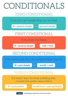 English Grammar Tenses, Grammar And Punctuation, English Verbs, Grammar And Vocabulary, Grammar Lessons, English Vocabulary, English Language, English Tips, English Study