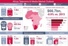 Africa to reach one billion mobile broadband subscriptions by 2020 To Reach, Media Marketing, Ads, Infographics, African, Infographic, Infographic Illustrations, Info Graphics