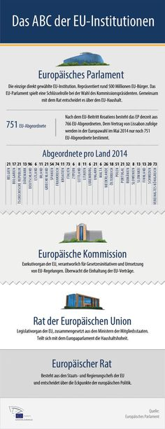 Infografik: ABC der EU-Institutionen Mehr