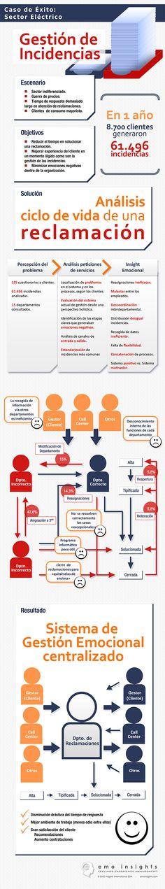 Gestión de incidencias: caso de éxito #infografia