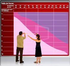 Guide d'achat sur les tailles d'écrans. La zone rose pâle est à proscrire, vous serez vraiment trop loin de votre appareil. La zone violette correspond à des distances un peu courtes, tandis que le fuschia, au centre, correspond à une zone de visionnage idéale.(Un certain recul est nécessaire pour apprécier l'image. Il faut compter une distance d'environ trois fois la diagonale de l'écran, soit un peu plus de 3 mètres pour un écran de 42 pouces )
