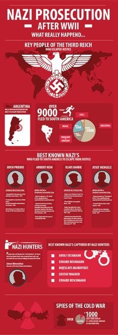This is an infographic about the Nazi Prosecution after World War II