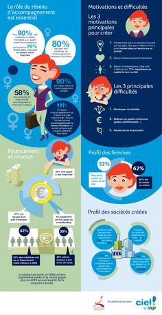 infographie entrepreneuriat féminin
