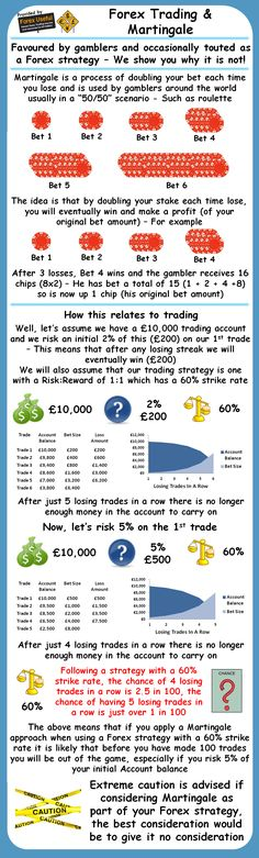 Forex Trading And Martingale