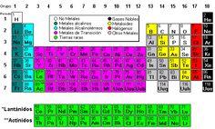 Resultado de imagen para metales y no metales ajvs pinterest resultado de imagen para tabla periodica metales no metales y metaloides urtaz Gallery