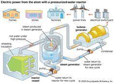Art A Nuclear Power Plant Resembles A Conventional Power Plant Except That A Nuclear Reactor Replaces Th Nuclear Power Plant Thermal Power Plant Nuclear Power