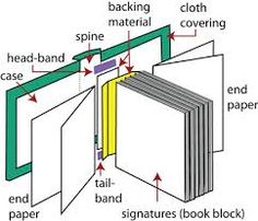 book binding methods step by step - Google Search
