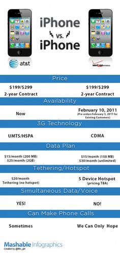 AT vs. Verizon iPhone Battle