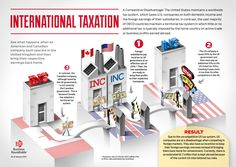 International Taxation Infographic.jpg (3600×2550)