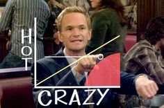 """A girl is allowed to be crazy as long as she is equally hot. Thus, if she's *this* crazy, she has to be *this* hot. You want the girl to be above this line on the Hot-Crazy Scale. Also known as the 'Vickie Mendoza Diagonal'"" - HIMYM"