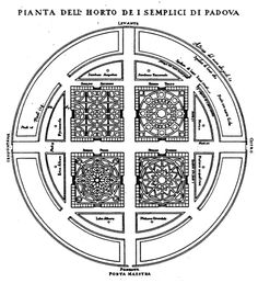 455 – This map of the botanical garden of the university of Padua (Italy), with four labyrinthine squares within a circle, dated from The garden itself was established in It is one of the oldest botanical gardens in Europe. In: ROSSI SPADEA