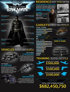 How Much Does It Really Cost to Be Batman?