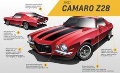 1970-Gen-2-Camaro-Z28-CS-876x535.jpg (876×535)