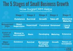 In a classic research on Small Businesses by Harvard Business Review, the authors identify 5 stages of small business growth and the challenges faced by them in each successive stage including finding and retaining clients, managing finances and outperforming competitors by effective management.  SugarCRM is an award winning small business platform which is perfectly tailored to tackle these challenges. Find how it helps small businesses here…