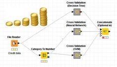 Credit Scoring through Predictive Modelling for Basel II:Using KNIME Advanced Analytics Decision Tree, Data Science, Credit Score, Basel, Big Data, Scores, Statistics