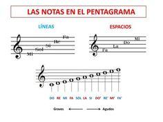 Music Theory Guitar, Guitar Chords, Ukulele, Experimental Music, Music Class, Teaching Music, Piano Music, Classical Music, Musicals