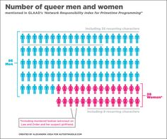 A visual representation of the genders of queer characters from GLAAD's 2009 Network Responsibility Index. (findings)
