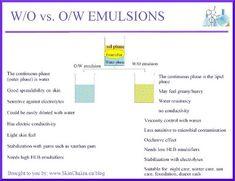 emulsion making infographic