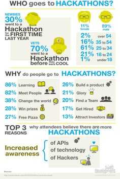 Why do people go to Hackathons! An infographic that explains it all! Why Do People, Knowledge Is Power, Digital Marketing Services, Design Thinking, First Time, Innovation, Social Media, Infographics, Learning