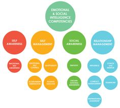 Emotional and social intelligence leadership competencies are learned capacities, based on Emotional Intelligence, which contribute to effective performance