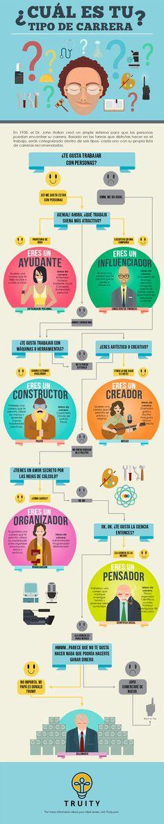 Infografía: ¿Cuál es tu tipo de carrera?   Emprendimiento