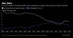 Natural Gas, USA contro Canada: la Sporca Guerra - Materie Prime - Commoditiestrading