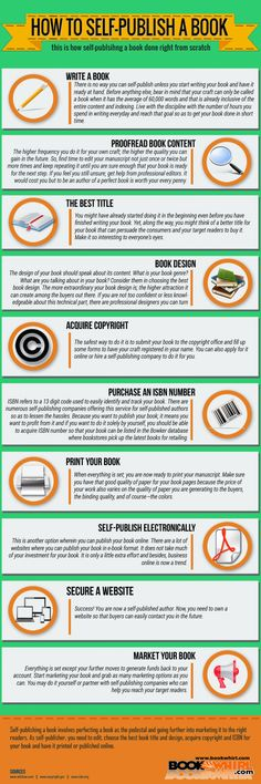 How to self-publish a book | Visual.ly