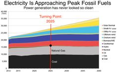 The World Nears Peak Fossil Fuels for Electricity - Coal and gas will begin their terminal decline in less than a decade, according to a new BNEF analysis. Bloomberg