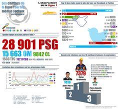 Les chiffres de la Ligue 1 sur le web et en infographie !