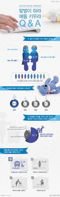 """폭행사건 불구, 여성 57.2% """"맞벌이 때문에 자녀 어린이집 맡겨"""" [인포그래픽] #Daycare Center / #Infographic ⓒ 비주얼다이브 무단 복사·전재·재배포 금지"""
