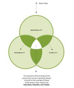 Primer paso del design thinking