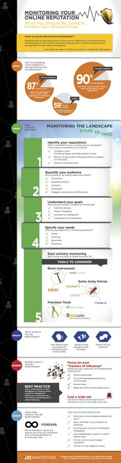 Monitoring Your Online Reputation - What You Should Be Doing to Protect Your Brand Online (Infographic)