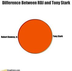 The only differnce is stark has the suit....but I figure Downey will mange to get his hands on it some how