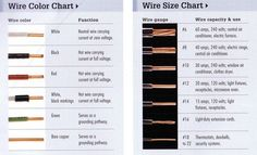 Wire connectors chart my handyman projects pinterest chart water flowchartsgraphics keyboard keysfo Images