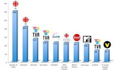 We've looked at the Facebook Top 10 and Twitter Top 10 among Canadian TV channels, and now we're back with a Top 10 TV shows. This time, we've studied the strategies and best practices developed jointly on Facebook and Twitter by more than 200 programs broadcast on the 20 major Canadian TV stations. #socialtv #canada #twitter #top #tvshow #tvbroadcaster #quebec