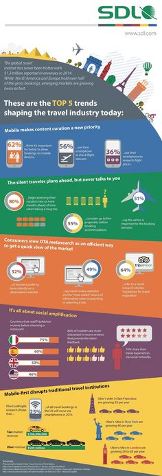 Top Five Global Trends Shaping the Travel Industry [Infographic]