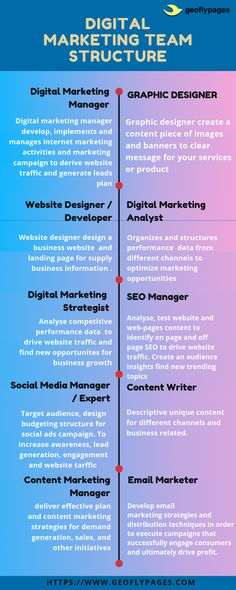 Affiliate Marketing, E-mail Marketing, Internet Marketing, Online Marketing, Digital Marketing Manager, Social Media Marketing Companies, Brand Management, Project Management, Entrepreneur