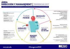 Según José Manuel Mas, de ESIC. Cinco tendencias punteras en management para 2017. Milenials y digitalización obligan a replantearse el management clásico. Hosteltur, portal líder en noticias sobre turismo.