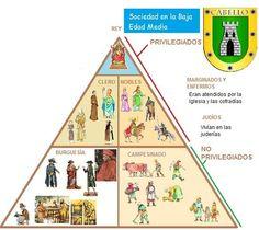 Pirámide social durante la Baja Edad Media
