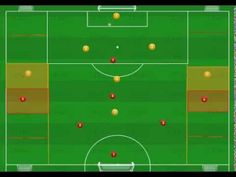 EJERCICIO PARA TRABAJAR COBERTURAS Y PERMUTAS EN EL FUTBOL Soccer Training Drills, Football Drills, Pep Guardiola, Coaching, Diy And Crafts, Youtube, D1, Soccer Coaching, Soccer Practice