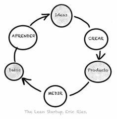 """Aplica el """"lean"""" en tu startup."""