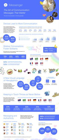 Facebook Releases New Data on the Growth and Adoption of Messaging [Infographic]