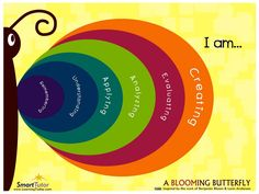 Edmodo Spotlight - Resources for Bloom's Digital Taxonomy