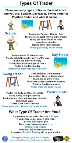 #ForexUseful - There are many types of trader, find out which one you are, Scalper, Day trader, Swing trader or Position trader, and what it means…