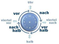 Tips on how to tell time in german