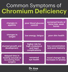 Low chromium symptoms - Dr. Axe