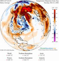 Er is nu zoveel ijs verdwenen tegen de start van de zomer dat we aankijken tegen een globale opwarming die eind dit jaar al wel eens de 1,5 graden zou kunnen halen die drie maanden geleden nog vooropgesteld werd tijdens de klimaattop in Parijs als het absoluut maximum dat we deze eeuw mogen halen. Volgens een aantal metingen zitten we overigens al aan die anderhalve graad: