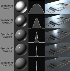 Specular-Gloss explanation